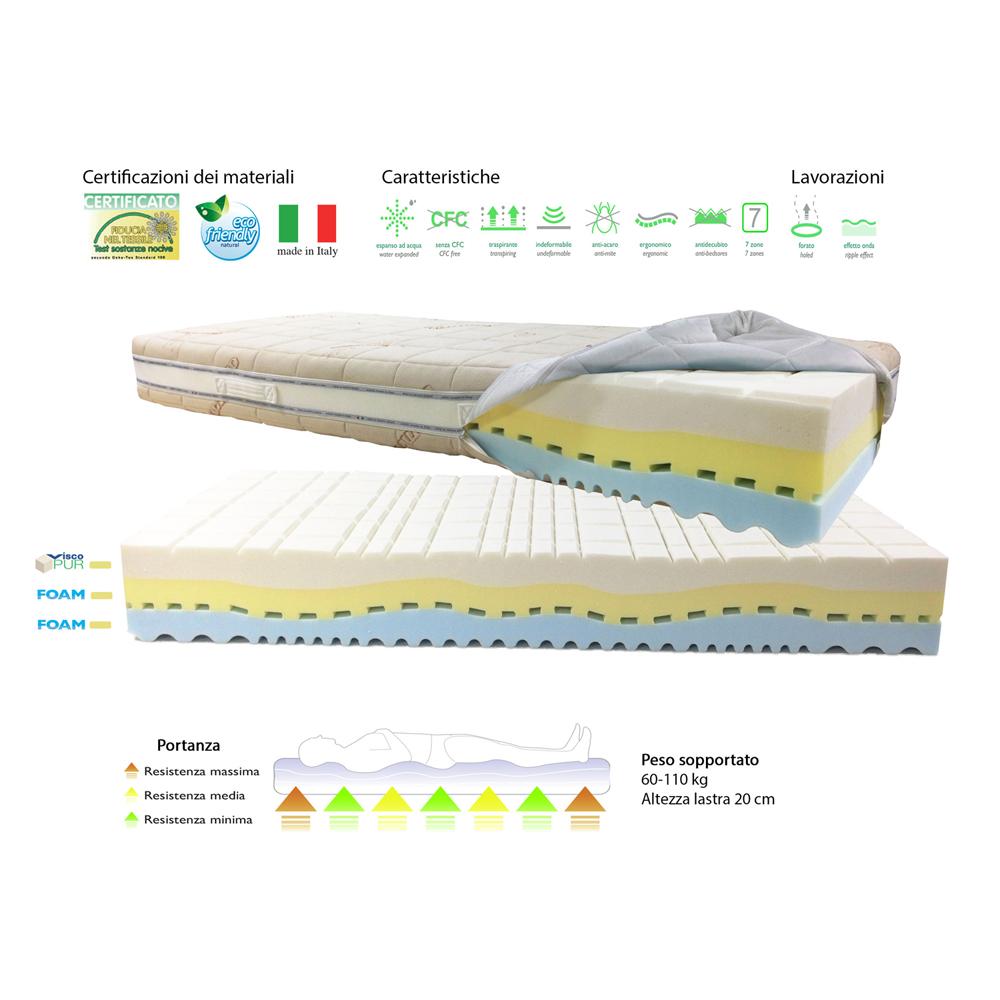 Materasso Trimax Memory Foam H23