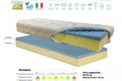 Materasso Dual Memory Foam H19